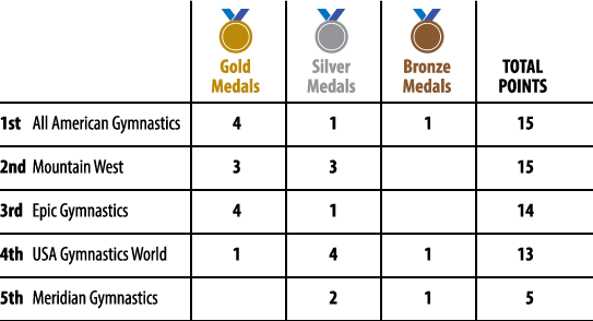 2016-Medal-Count-FINAL